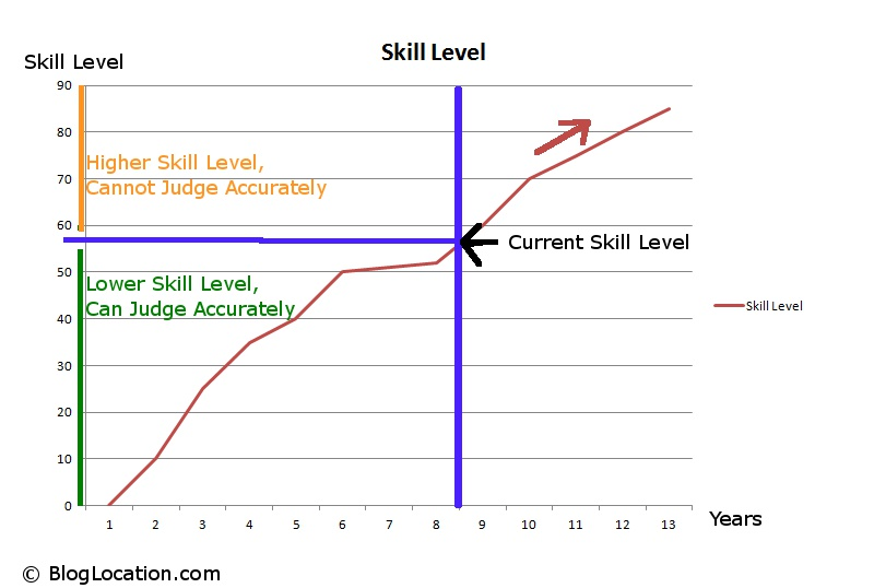 Assessing Skill Level in Hiring