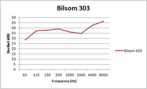 Sound attenuation chart for Bilsom 303 ear plugs in decibel (dB)