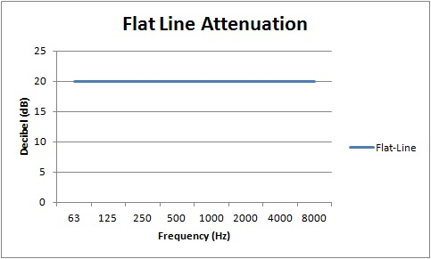 Linear sound attenuation chart