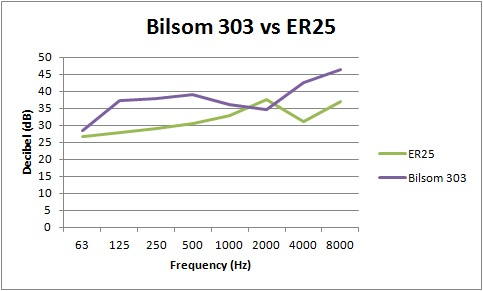 Attenuation chart Bilsom 303 vs ER25