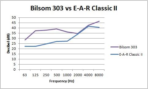 Attenuation chart Bilsom 303 vs E-A-R Classic II