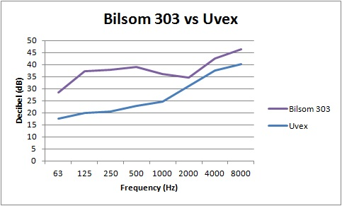 Attenuation chart Bilsom 303 vs Uvex Hi-Com